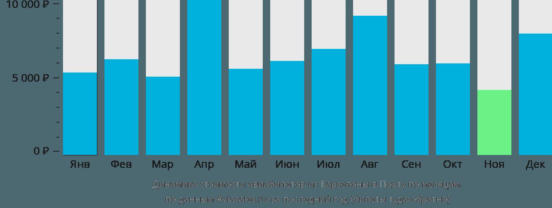 Динамика стоимости авиабилетов из Барселоны в Порту по месяцам