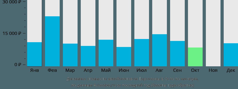 Динамика стоимости авиабилетов из Барселоны в Осло по месяцам