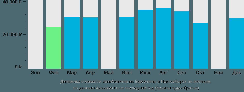 Динамика стоимости авиабилетов из Барселоны в Новосибирск по месяцам