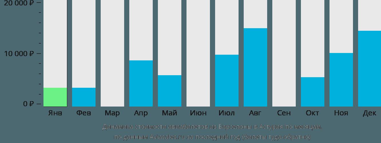Динамика стоимости авиабилетов из Барселоны в Астурия по месяцам