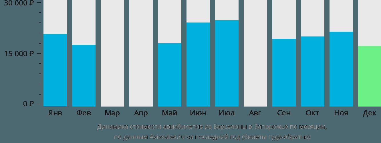 Динамика стоимости авиабилетов из Барселоны в Запорожье по месяцам