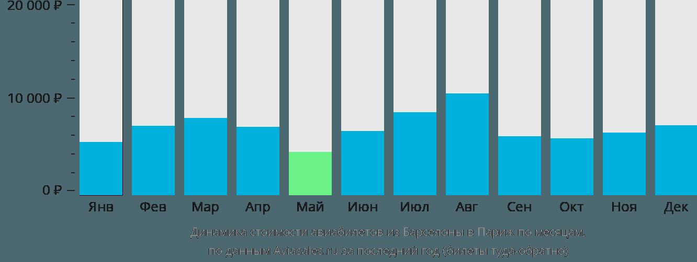 Динамика стоимости авиабилетов из Барселоны в Париж по месяцам