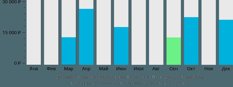 Динамика стоимости авиабилетов из Барселоны в Понта-Делгаду по месяцам