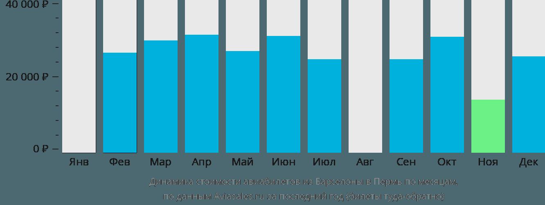 Динамика стоимости авиабилетов из Барселоны в Пермь по месяцам