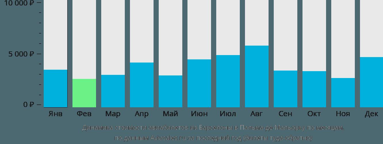 Динамика стоимости авиабилетов из Барселоны в Пальма-де-Мальорку по месяцам