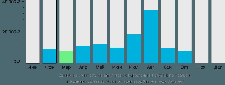 Динамика стоимости авиабилетов из Барселоны в Палермо по месяцам