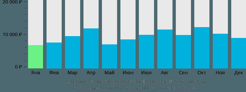 Динамика стоимости авиабилетов из Барселоны в Прагу по месяцам