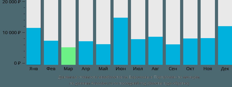Динамика стоимости авиабилетов из Барселоны в Португалию по месяцам