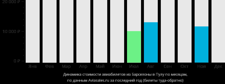 Динамика стоимости авиабилетов из Барселоны в Пулу по месяцам