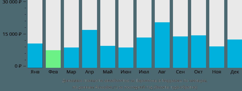 Динамика стоимости авиабилетов из Барселоны в Марракеш по месяцам