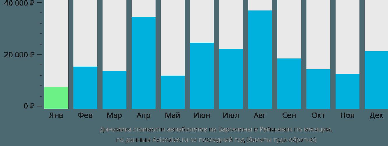 Динамика стоимости авиабилетов из Барселоны в Рейкьявик по месяцам