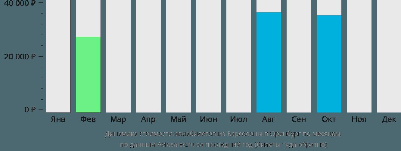 Динамика стоимости авиабилетов из Барселоны в Оренбург по месяцам