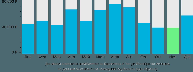 Динамика стоимости авиабилетов из Барселоны в Рио-де-Жанейро по месяцам