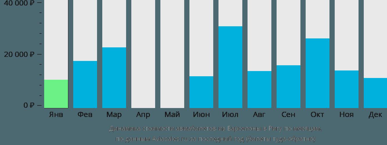 Динамика стоимости авиабилетов из Барселоны в Ригу по месяцам