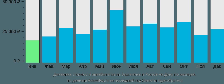Динамика стоимости авиабилетов из Барселоны в Ростов-на-Дону по месяцам