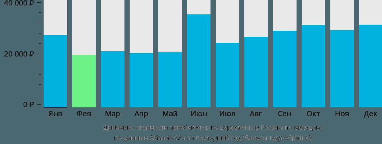 Динамика стоимости авиабилетов из Барселоны в Россию по месяцам