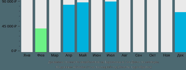 Динамика стоимости авиабилетов из Барселоны в Сан-Диего по месяцам