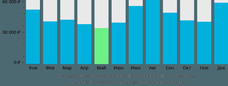 Динамика стоимости авиабилетов из Барселоны в Сан-Паулу по месяцам
