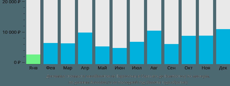 Динамика стоимости авиабилетов из Барселоны в Сантьяго-де-Компостелу по месяцам