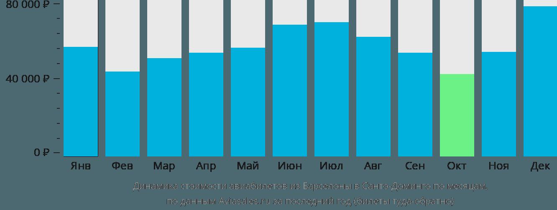 Динамика стоимости авиабилетов из Барселоны в Санто-Доминго по месяцам
