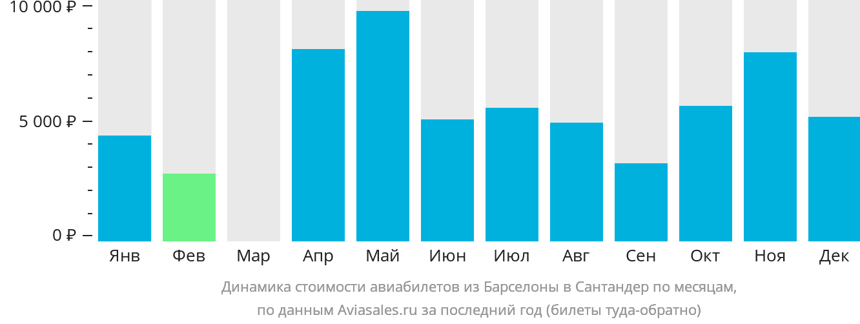 Динамика стоимости авиабилетов из Барселоны в Сантандер по месяцам