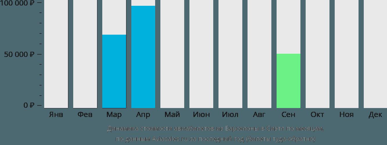 Динамика стоимости авиабилетов из Барселоны в Сиэтл по месяцам
