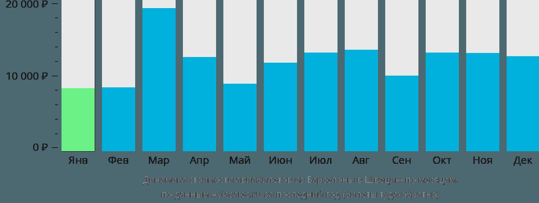 Динамика стоимости авиабилетов из Барселоны в Швецию по месяцам
