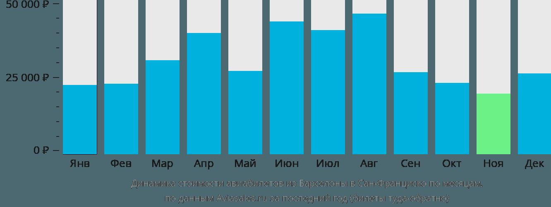 Динамика стоимости авиабилетов из Барселоны в Сан-Франциско по месяцам