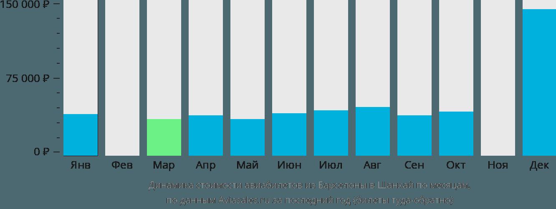 Динамика стоимости авиабилетов из Барселоны в Шанхай по месяцам