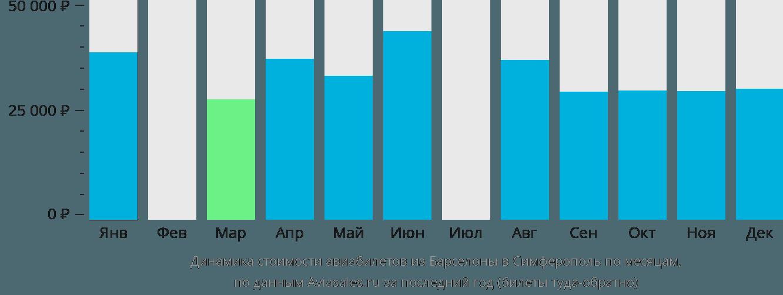 Динамика стоимости авиабилетов из Барселоны в Симферополь по месяцам