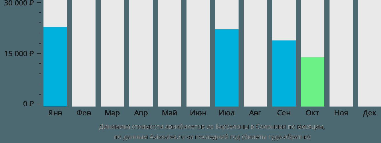 Динамика стоимости авиабилетов из Барселоны в Салоники по месяцам