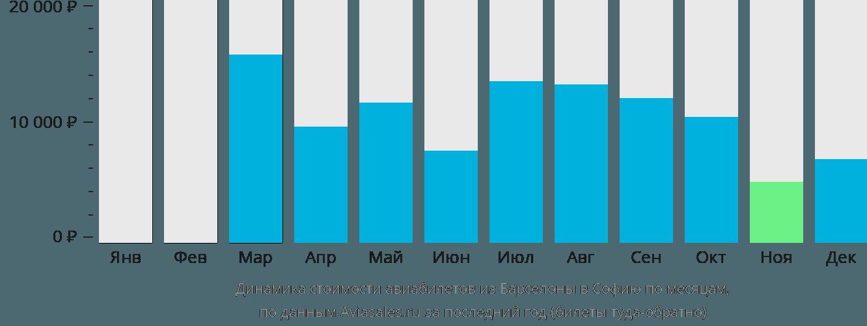 Динамика стоимости авиабилетов из Барселоны в Софию по месяцам