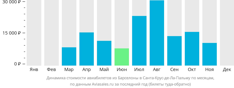 Динамика стоимости авиабилетов из Барселоны в Санта-Крус-де-Ла-Пальму по месяцам