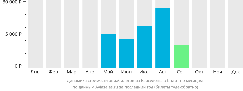 Динамика стоимости авиабилетов из Барселоны в Сплит по месяцам