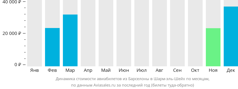 Динамика стоимости авиабилетов из Барселоны в Шарм-эль-Шейх по месяцам