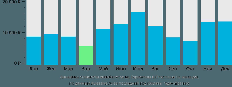 Динамика стоимости авиабилетов из Барселоны в Стокгольм по месяцам