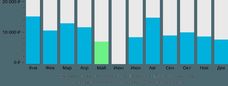 Динамика стоимости авиабилетов из Барселоны в Штутгарт по месяцам
