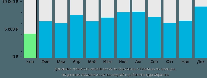 Динамика стоимости авиабилетов из Барселоны в Севилью по месяцам