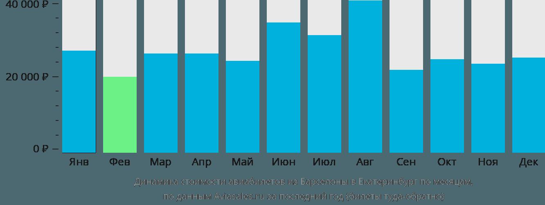 Динамика стоимости авиабилетов из Барселоны в Екатеринбург по месяцам