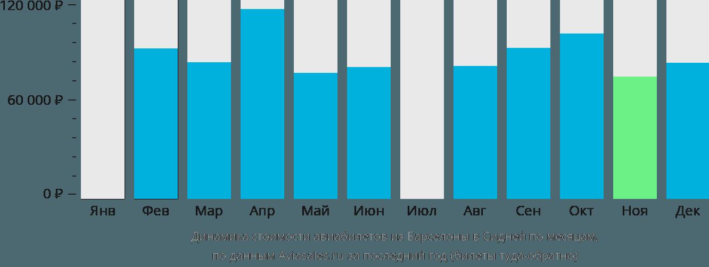 Динамика стоимости авиабилетов из Барселоны в Сидней по месяцам