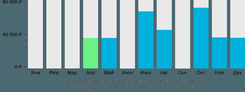 Динамика стоимости авиабилетов из Барселоны в Ташкент по месяцам