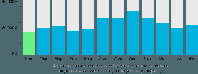 Динамика стоимости авиабилетов из Барселоны в Тбилиси по месяцам