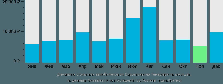 Динамика стоимости авиабилетов из Барселоны на Тенерифе по месяцам