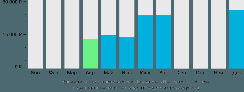 Динамика стоимости авиабилетов из Барселоны в Подгорицу по месяцам