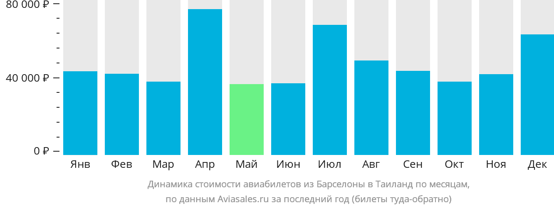 Динамика стоимости авиабилетов из Барселоны в Таиланд по месяцам