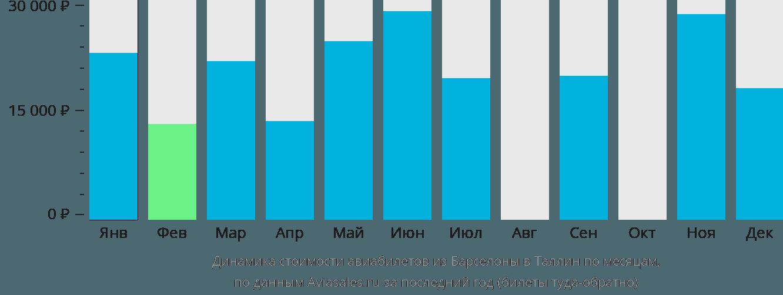 Динамика стоимости авиабилетов из Барселоны в Таллин по месяцам
