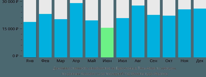 Динамика стоимости авиабилетов из Барселоны в Тель-Авив по месяцам