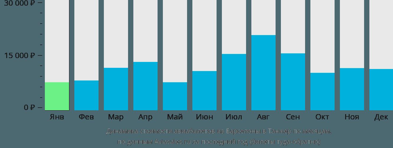 Динамика стоимости авиабилетов из Барселоны в Танжер по месяцам