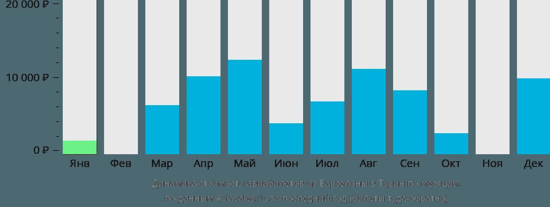 Динамика стоимости авиабилетов из Барселоны в Турин по месяцам