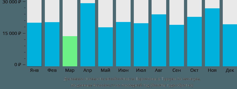 Динамика стоимости авиабилетов из Барселоны в Турцию по месяцам